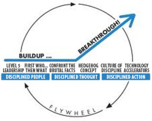 Jim Collins Flywheel