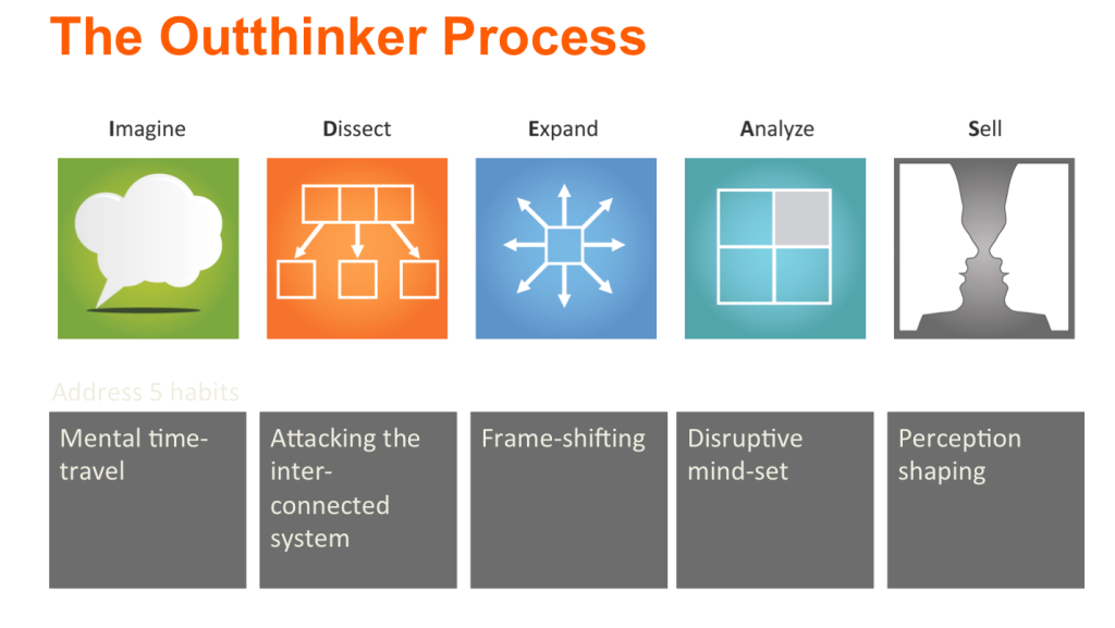 Outthinker process