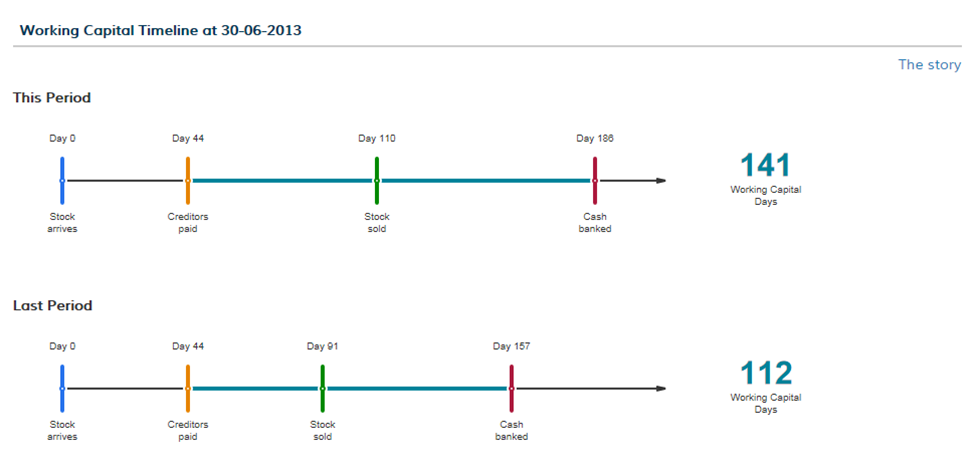 Working capital timeline