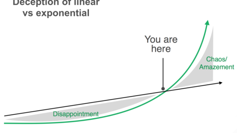 Exponential Growth vs Linear Thinking in management teams