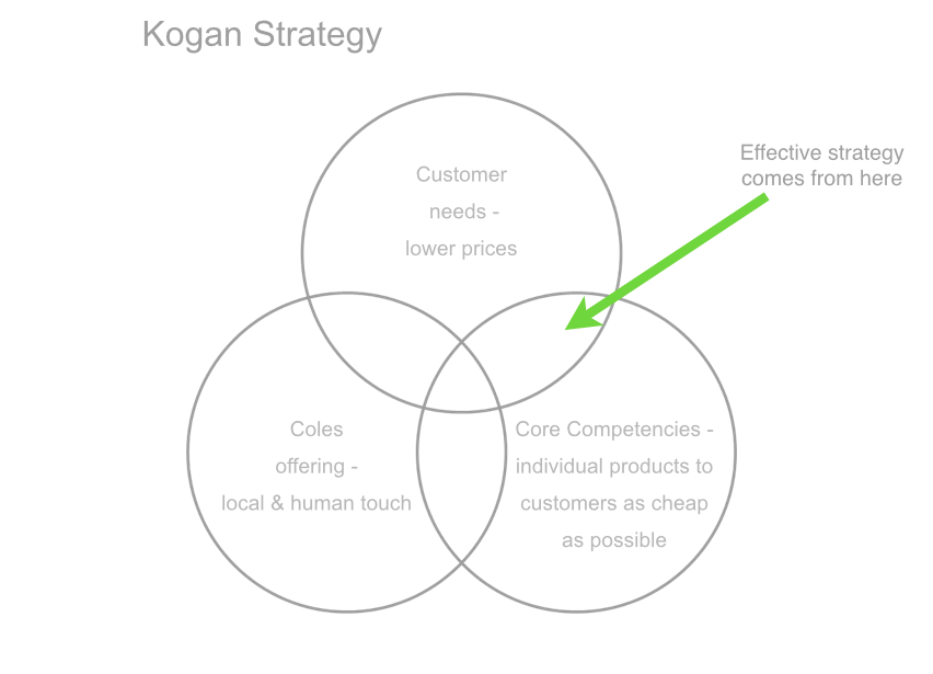 Kogan strategy