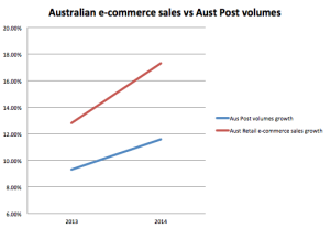 How is Australia Post in a growth market and losing money?