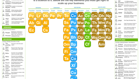 The Periodic Table of Scaling Up Success