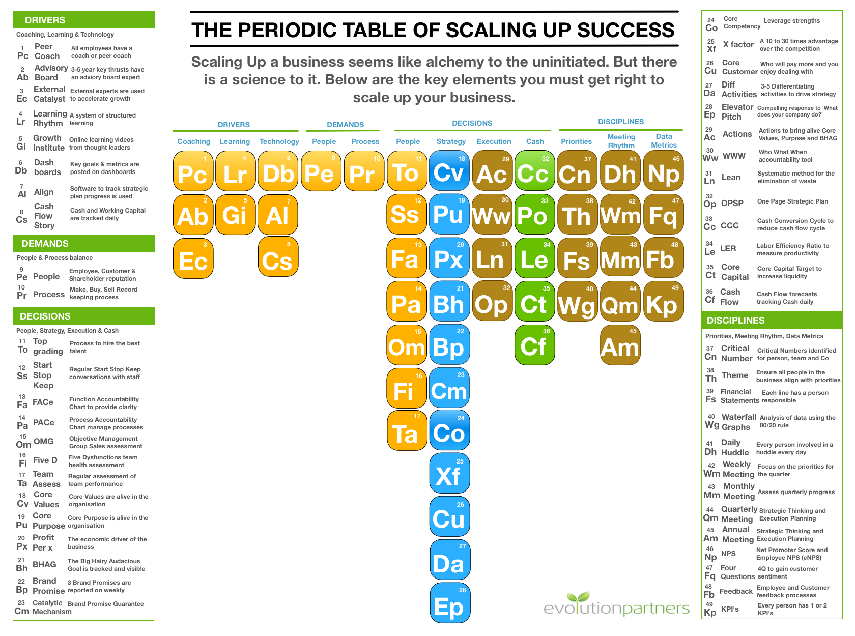 The periodic table of scaling up success evolution partners periodic table of scaling up urtaz Images