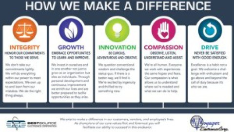 Atlassian core values example | evolution partners.