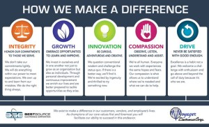 Core Values poster examples