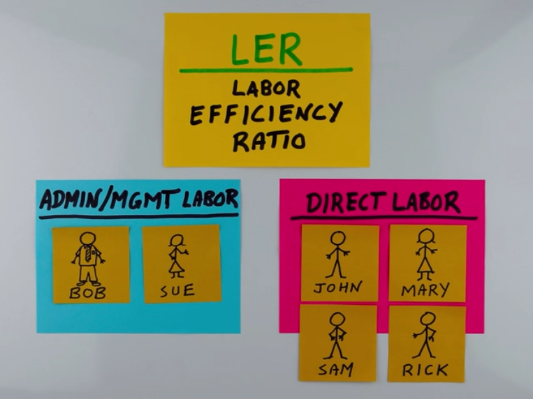 LER Labor Efficiency Ratio